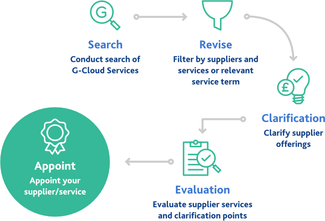 g-cloud-procurement-process-graphic
